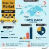 Рынок робо-такси до 2021 года