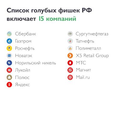 Голубые фишки России